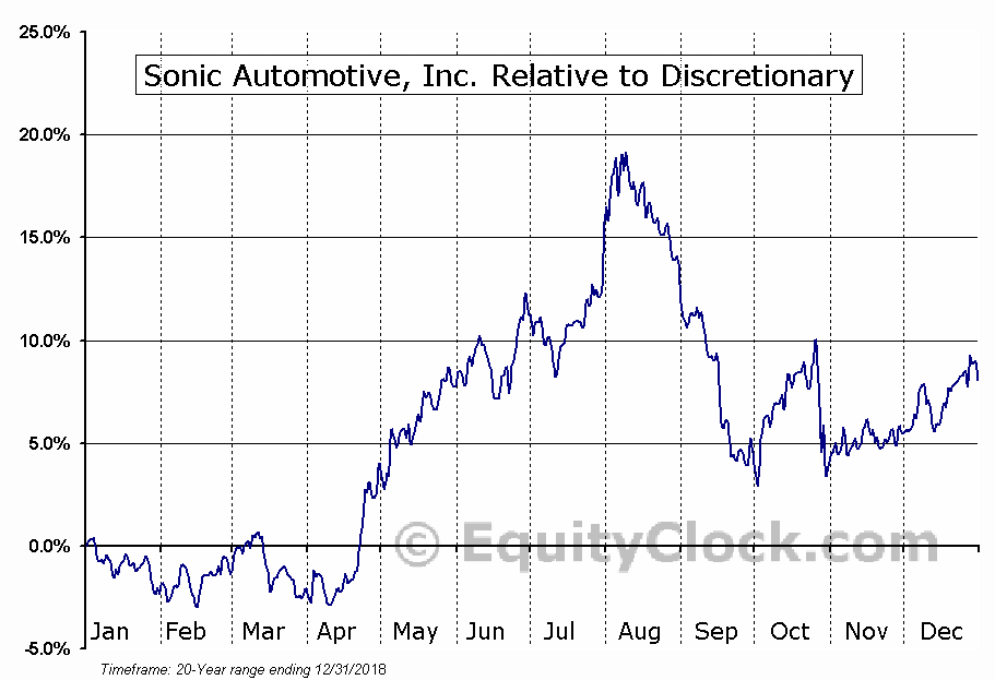 SAH Relative to the Sector