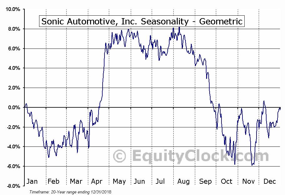 Sonic Automotive, Inc. (NYSE:SAH) Seasonality