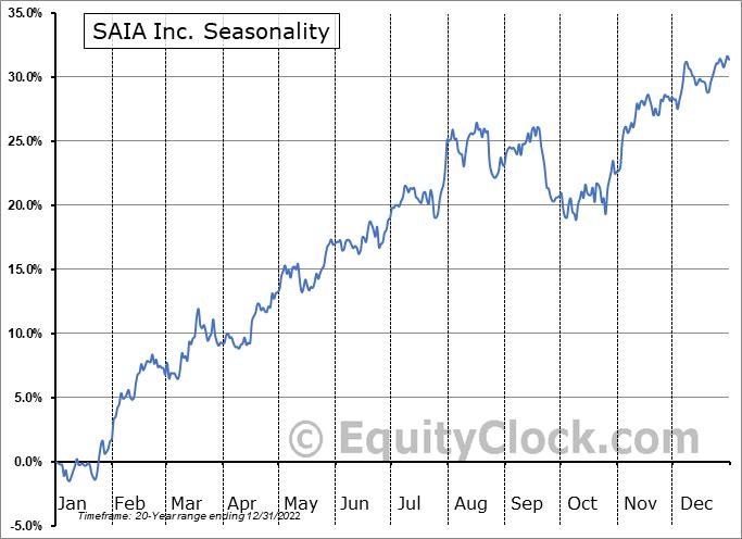 SAIA Inc. (NASD:SAIA) Seasonality