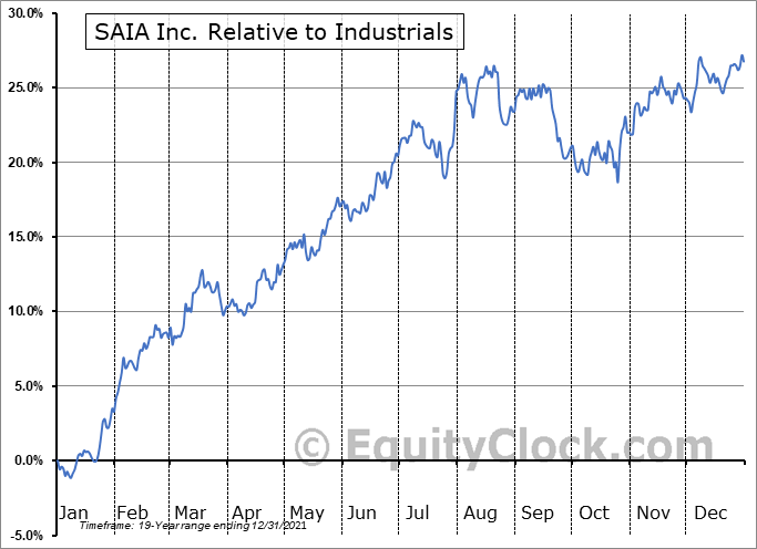 SAIA Relative to the Sector