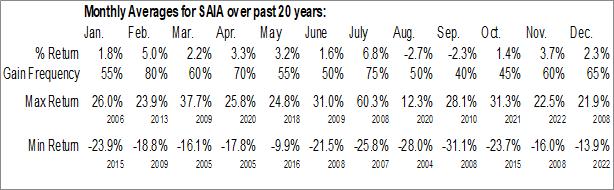 Monthly Seasonal SAIA Inc. (NASD:SAIA)