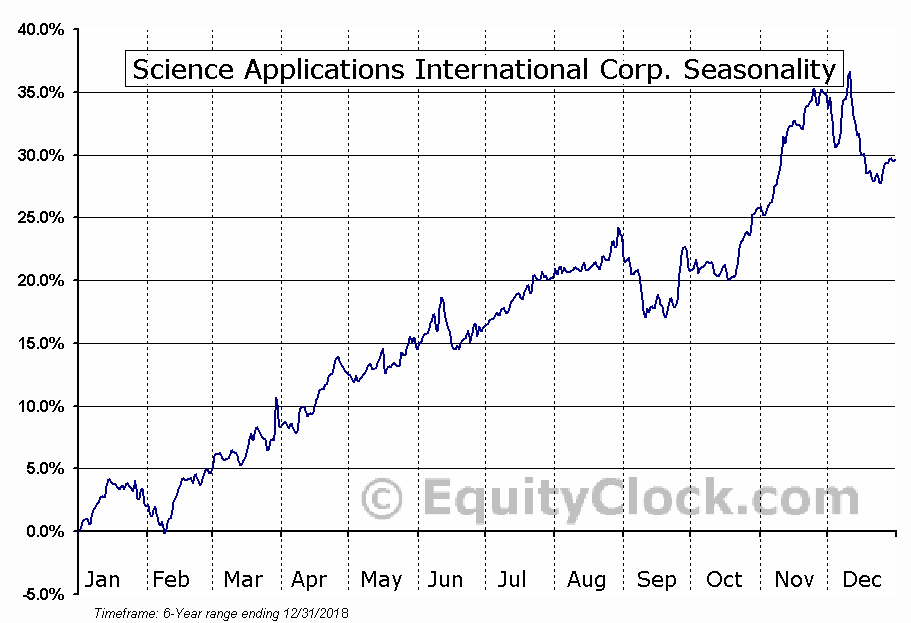 SCIENCE APPLICATIONS INTERNATIONAL CORPORATION (SAIC) Seasonal Chart