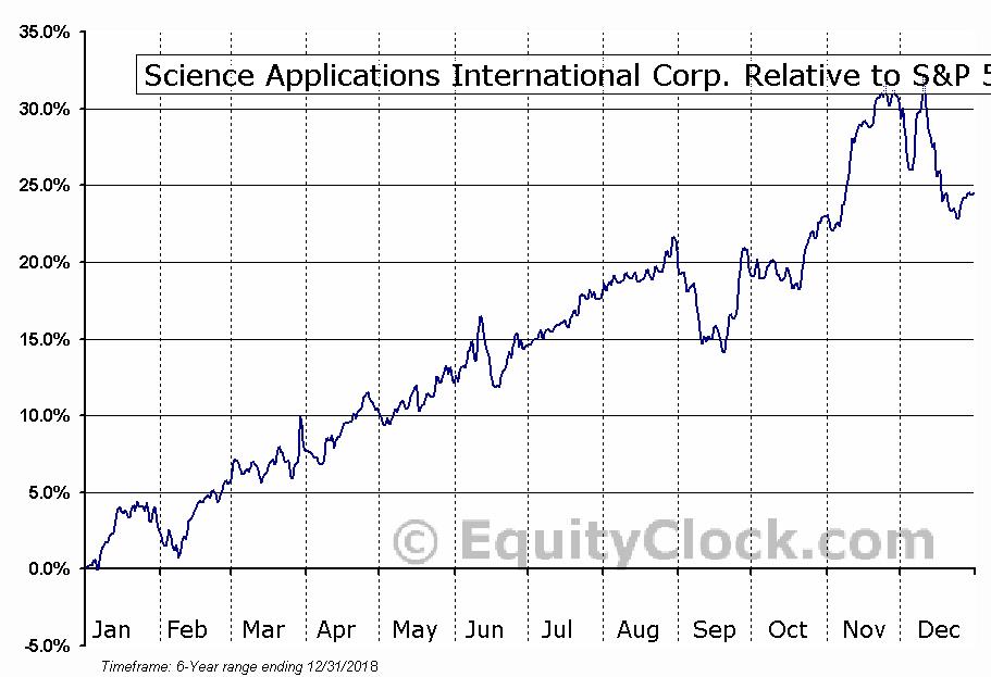 SAIC Relative to the S&P 500