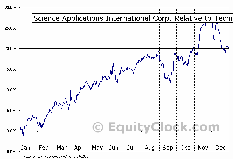 SAIC Relative to the Sector