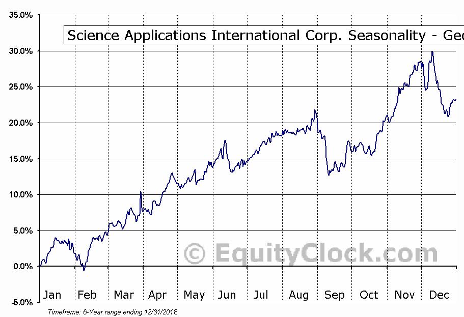 Science Applications International Corp. (NYSE:SAIC) Seasonality