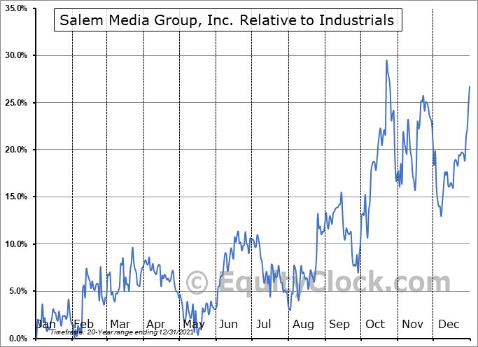 SALM Relative to the Sector