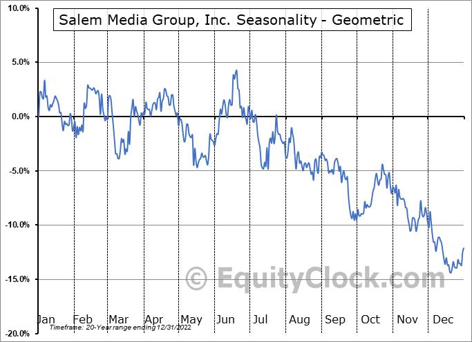 Salem Media Group, Inc. (NASD:SALM) Seasonality