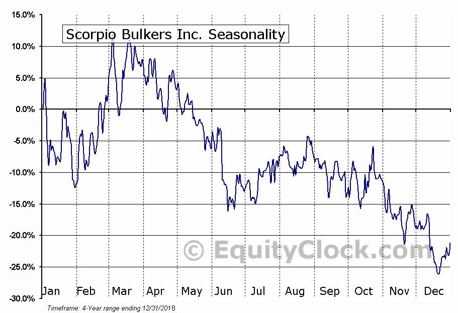 Scorpio Bulkers Inc. (SALT) Seasonal Chart
