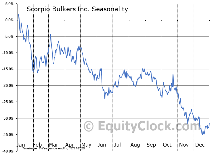 Scorpio Bulkers Inc. Seasonal Chart