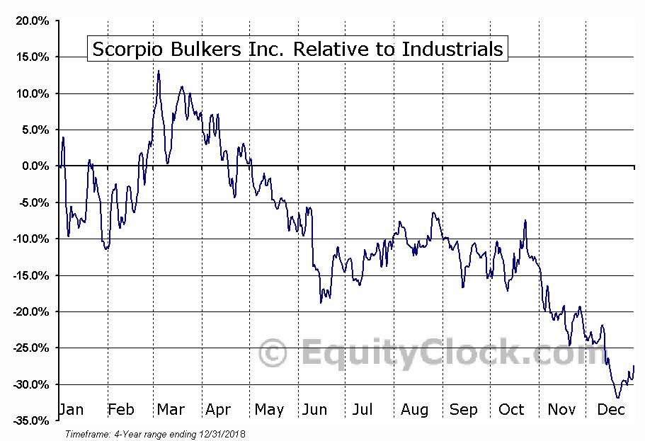 Scorpio Bulkers Inc  (NYSE:SALT) Seasonal Chart   Equity Clock