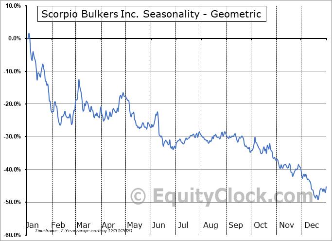 Scorpio Bulkers Inc. (NYSE:SALT) Seasonality