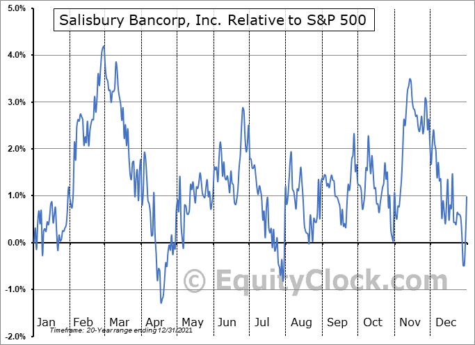 SAL Relative to the S&P 500