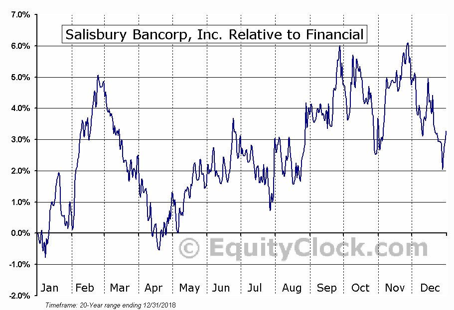 SAL Relative to the Sector
