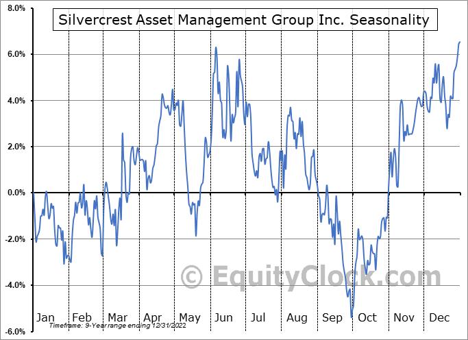 Silvercrest Asset Management Group Inc. Seasonal Chart