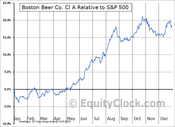 SAM Relative to the S&P 500