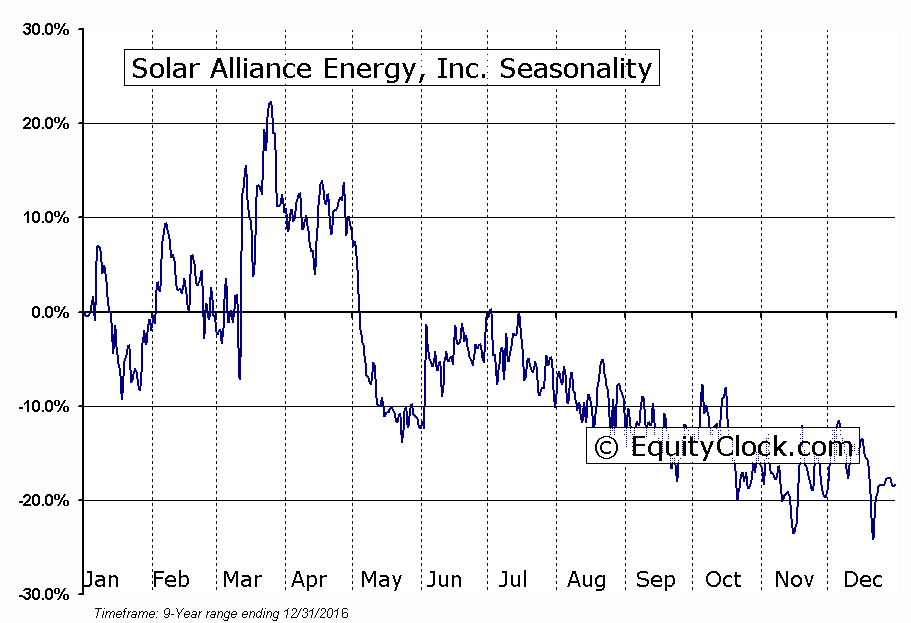 Solar Alliance Energy, Inc. (TSXV:SAN) Seasonality