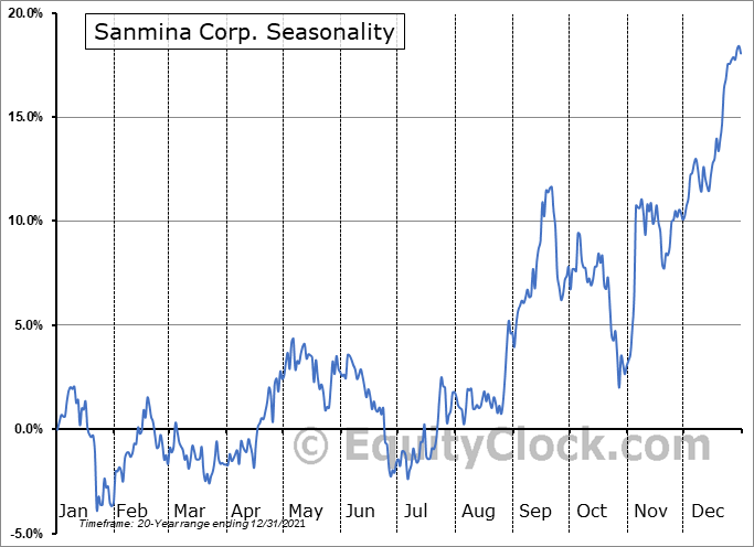 Sanmina Corporation Seasonal Chart