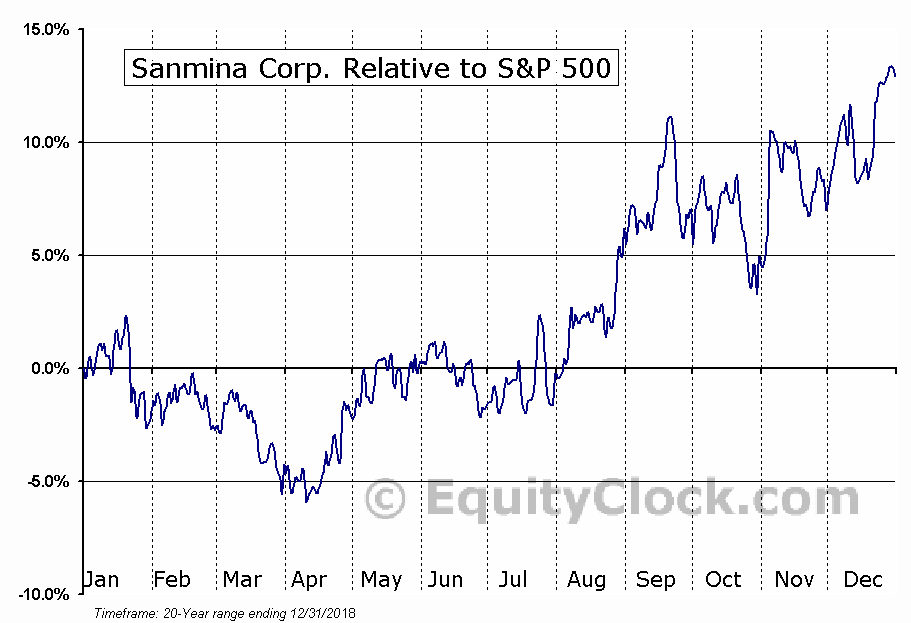 SANM Relative to the S&P 500