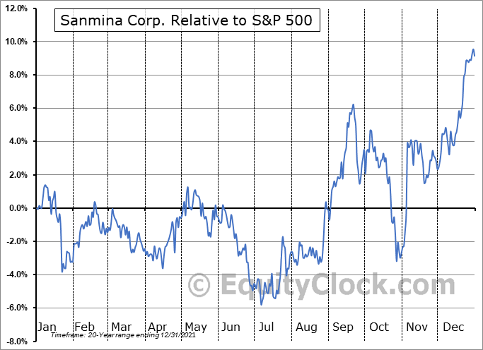 SANM Relative to the S&P 500