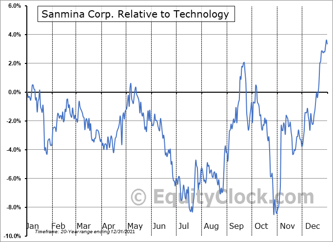 SANM Relative to the Sector