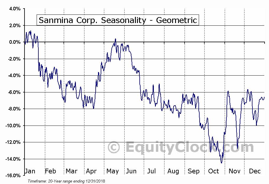 Sanmina Corp. (NASD:SANM) Seasonality