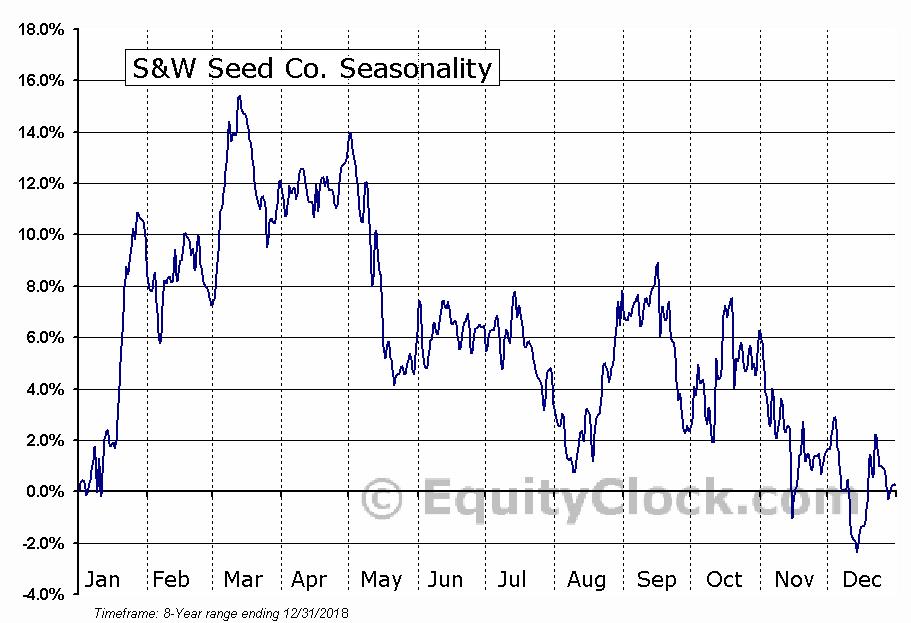 S&W Seed Company (SANW) Seasonal Chart