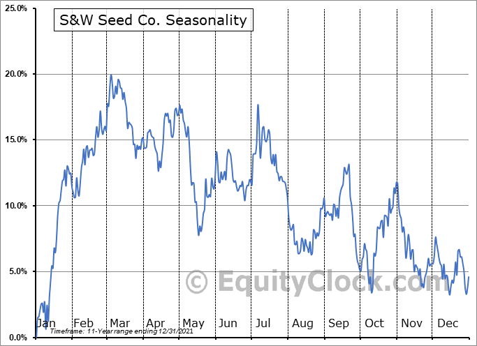 S&W Seed Company Seasonal Chart