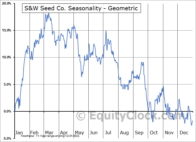 S&W Seed Co. (NASD:SANW) Seasonality