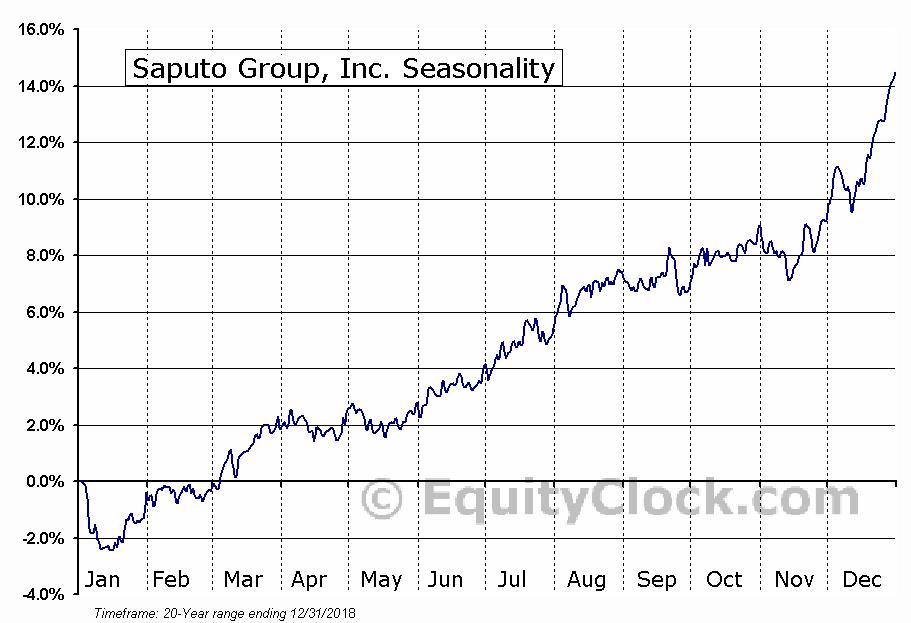 Saputo Inc.  (TSE:SAP) Seasonal Chart