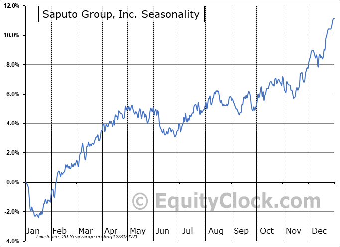 Saputo Group, Inc. (TSE:SAP.TO) Seasonality