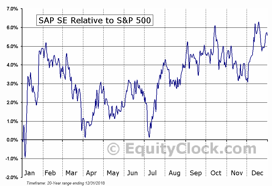 SAP Relative to the S&P 500