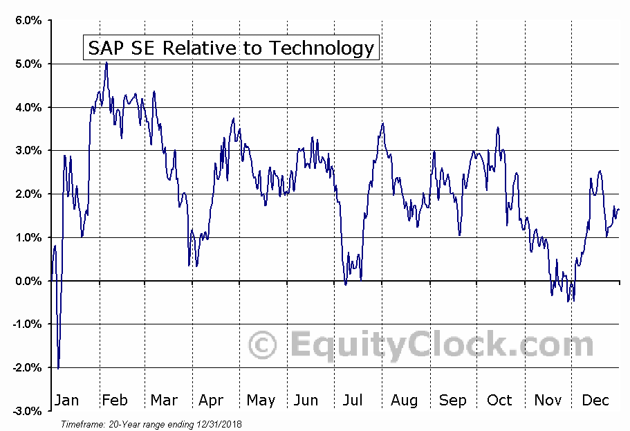 SAP Relative to the Sector