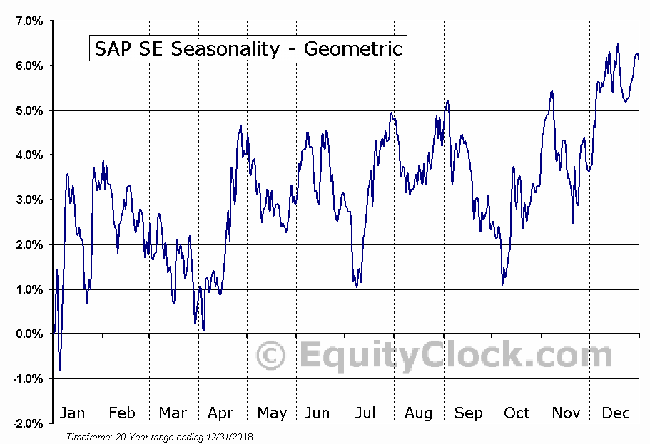SAP SE (NYSE:SAP) Seasonality
