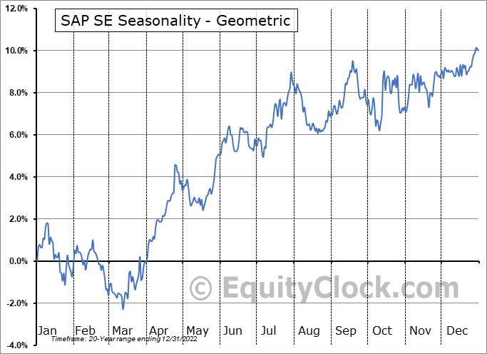 SAP SE (NYSE:SAP) Seasonality