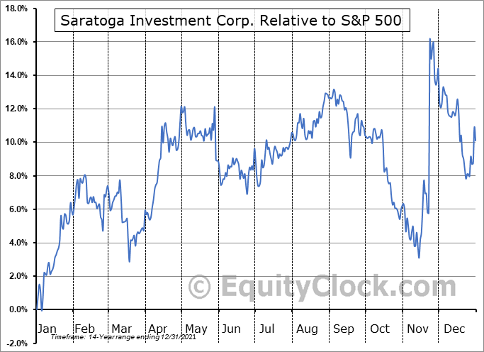 SAR Relative to the S&P 500