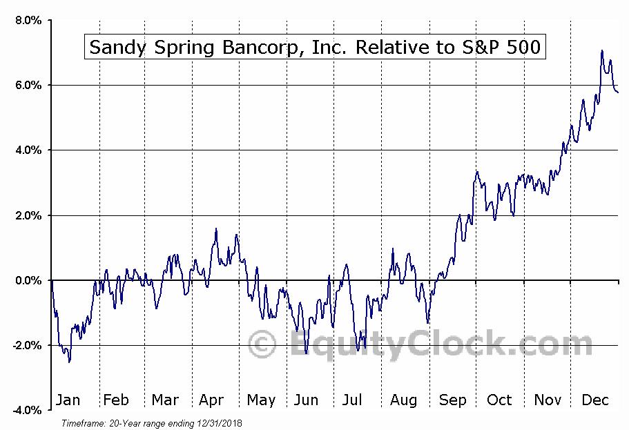 SASR Relative to the S&P 500