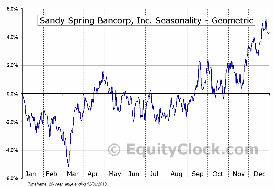 Sandy Spring Bancorp, Inc. (NASD:SASR) Seasonality