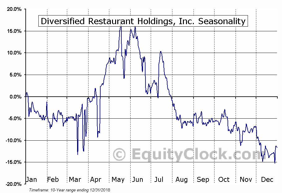 Diversified Restaurant Holdings, Inc. (SAUC) Seasonal Chart