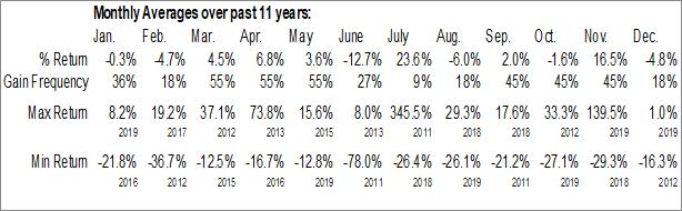 Monthly Seasonal Diversified Restaurant Holdings, Inc. (NASD:SAUC)