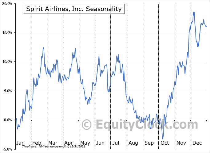 Spirit Airlines, Inc. (NYSE:SAVE) Seasonality