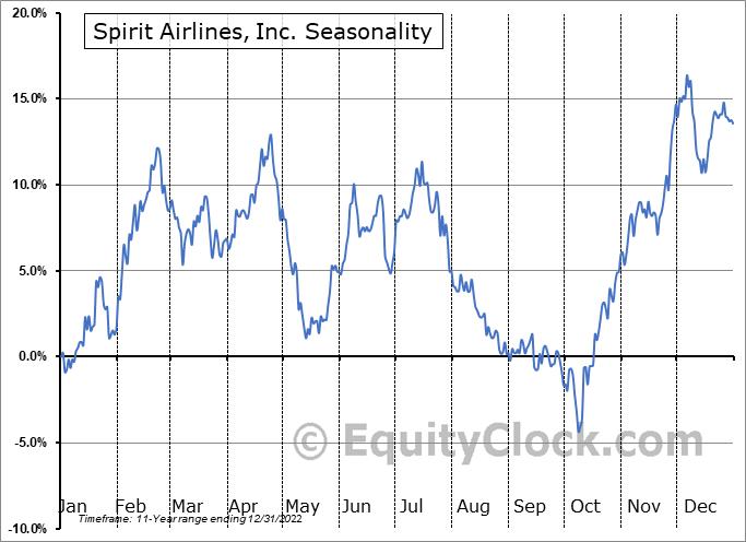 Spirit Airlines, Inc. Seasonal Chart