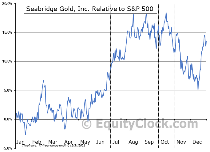 SA Relative to the S&P 500
