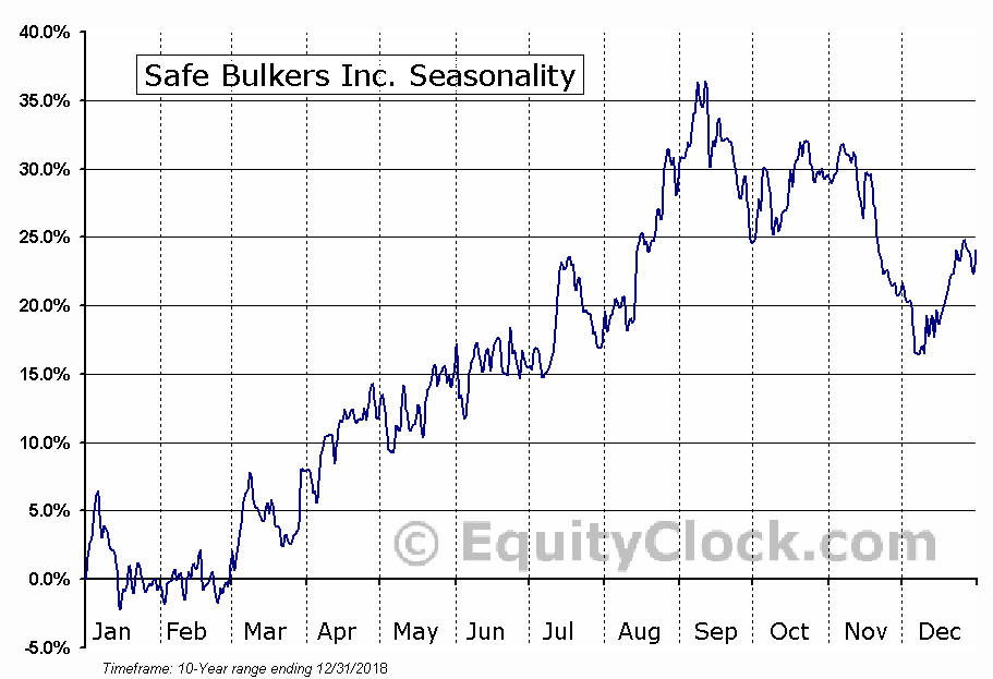 Safe Bulkers, Inc (SB) Seasonal Chart