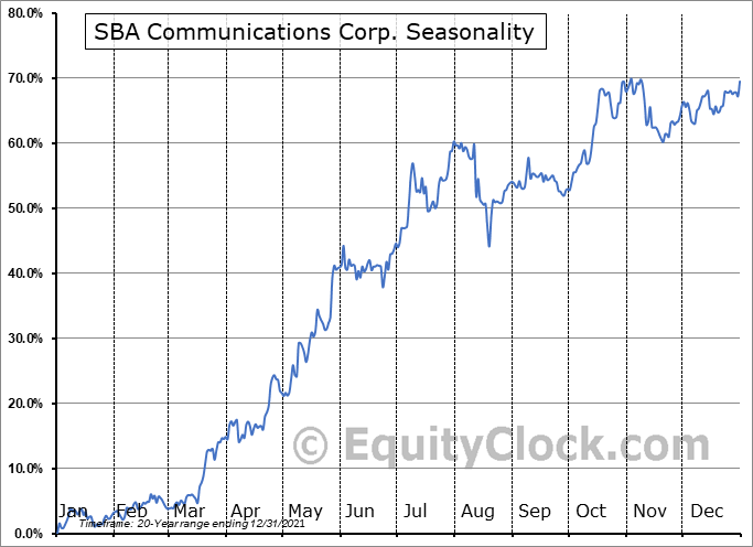 SBA Communications Corporation Seasonal Chart