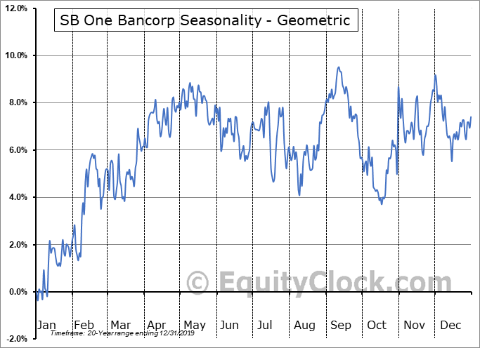 SB One Bancorp (NASD:SBBX) Seasonality