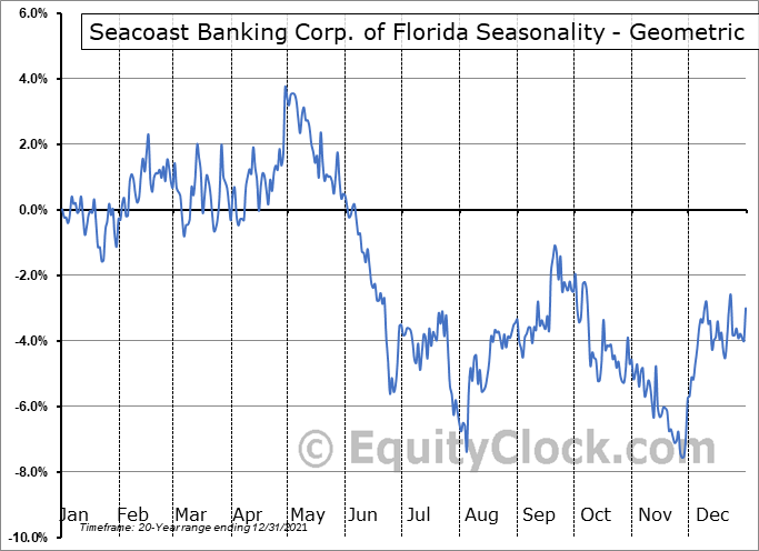 Seacoast Banking Corp. of Florida (NASD:SBCF) Seasonality