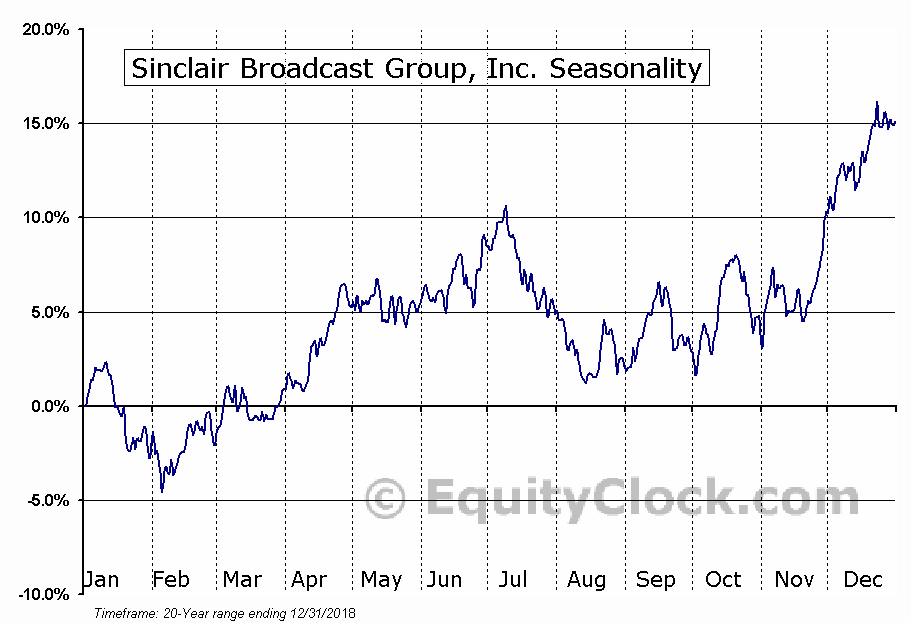 Sinclair Broadcast Group, Inc. (SBGI) Seasonal Chart