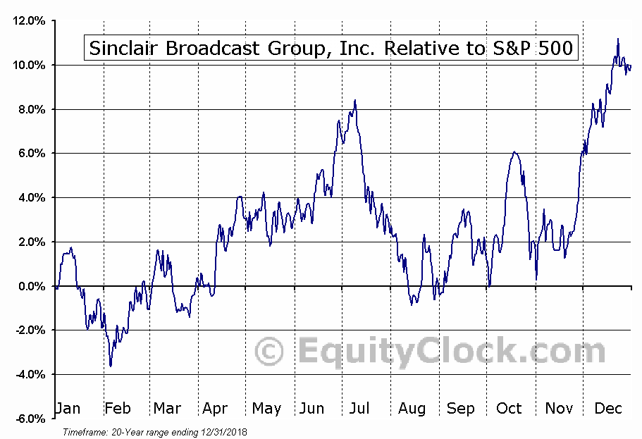 SBGI Relative to the S&P 500