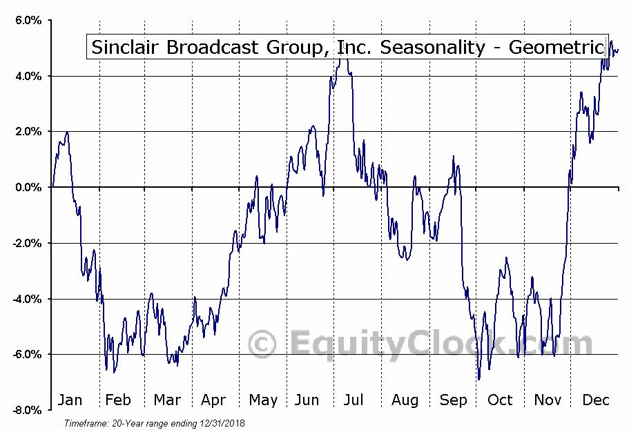 Sinclair Broadcast Group, Inc. (NASD:SBGI) Seasonality
