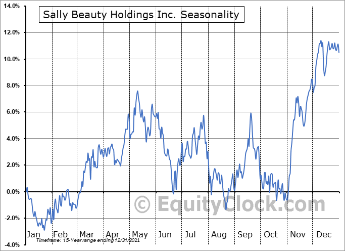 Sally Beauty Holdings Inc. (NYSE:SBH) Seasonality